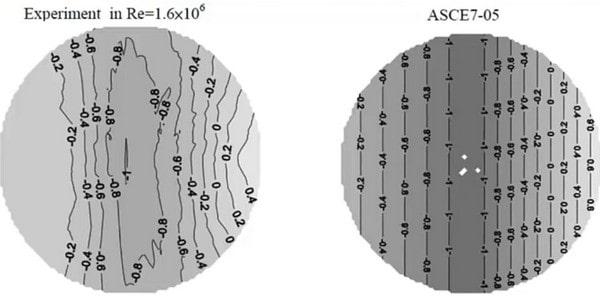 مقایسه روش تونل باد با اعداد آیین نامه ای