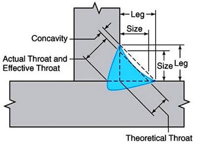 عیب ابعادی تقعر بر اساس اصول بازرسی جوش