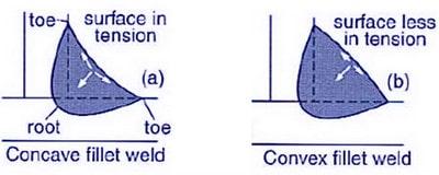 توزیع تنش روی انواع گرده جوش