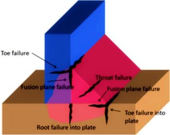 بررسی انواع شکست بر اساس اصول بازرسی جوش