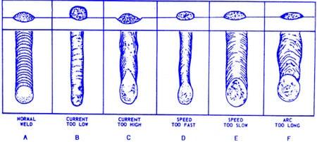 تأثیر عوامل شدت جریان، سرعت جوشکاری و طول قوس بر شکل و گرده ی جوش