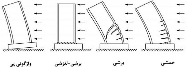 عملکرد دیوار برشی در برابر نیروی جانبی