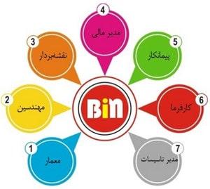 BIM به زبان ساده