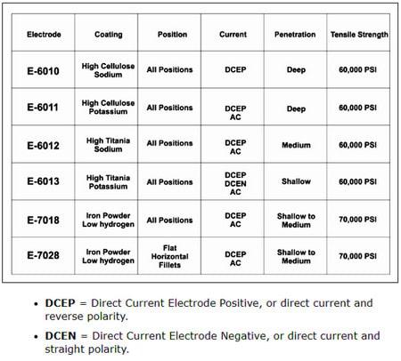 نمونه مشخصات الکترودهای روکشدار یه عنوان یکی از تجهیزات جوشکاری