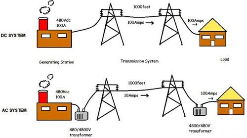 نحوه انتقال جریان الکتریکی در فرایند جوشکاری