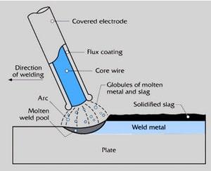 اجزای الکترود های ذوب شونده روکش دار