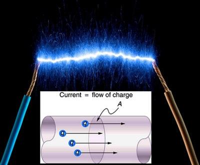 مقدار جریان الکتریسیته مناسب برای تجهیزات جوشکاری