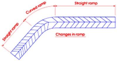 ترکیب رمپ قوسی و مستقیم