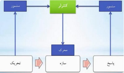 کنترل سازه به صورت فعال