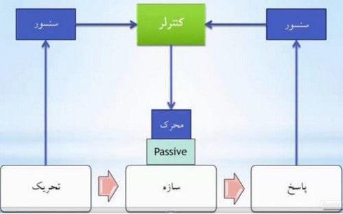 کنترل سازه با کنترل نیمه فعال