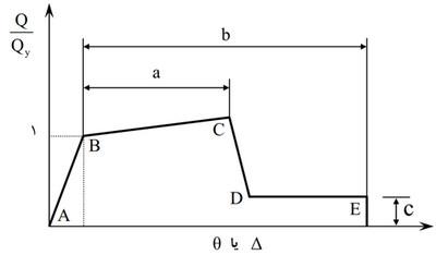بررسی منحنی نیرو و تغییر شکل برای تحلیل در طراحی عملکردی