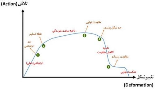 بررسی منحنی ظرفیت
