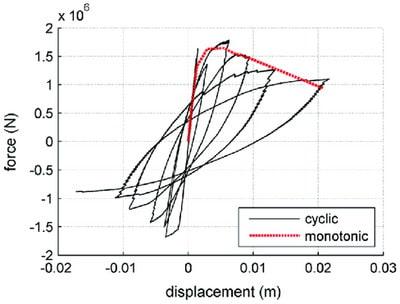منحنی ظرفیت سازه در تحلیل استاتیکی غیرخطی