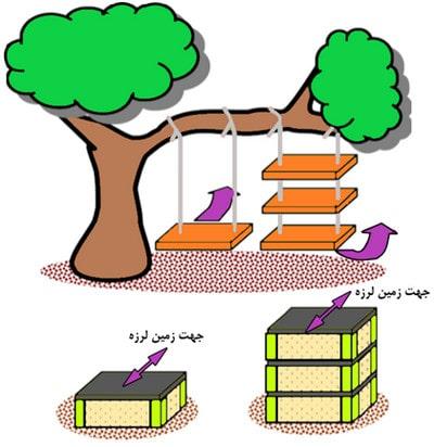 جلوگیری از پیچش ساختمان