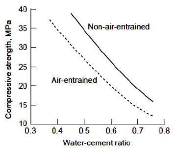 نمودار نسبت آب به سیمان و مقاومت بتن