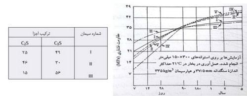 جدول مقاومت فشاری بتن