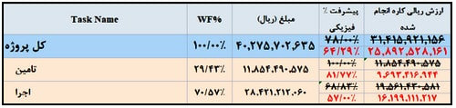 نمونه صورت وضعیت پیمانکاری(نحوه محاسبه صورت وضعیت پیمانکار)