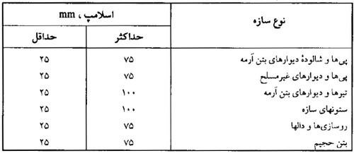 اسلامپ بتن (اولین گام در حل مثال طرح اختلاط بتن)