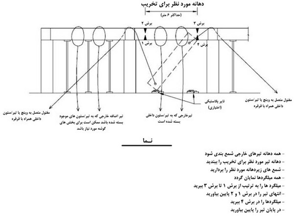 تخریب تیر سازه ای (یکی از مراحل عملیات تخریب ساختمان)