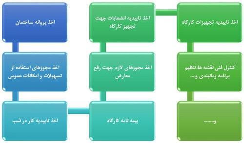مراحل اخذ جواز تخریب و نوسازی