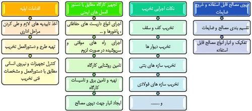 مراحل تخریب ساختمان