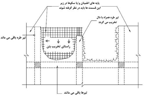 اصول تخریب تیرهای طره در ساختمان