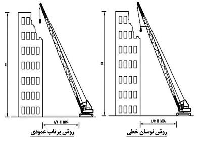 دستورالعمل تخریب ساختمان