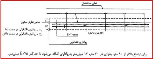 دستور العمل ایمنی در نصب اسکلت فلزی
