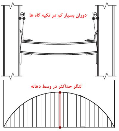 اتصال برشی یا مفصلی در تیر های سازه فلزی