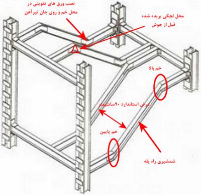 قسمت های مختلف راه پله سازه فلزی