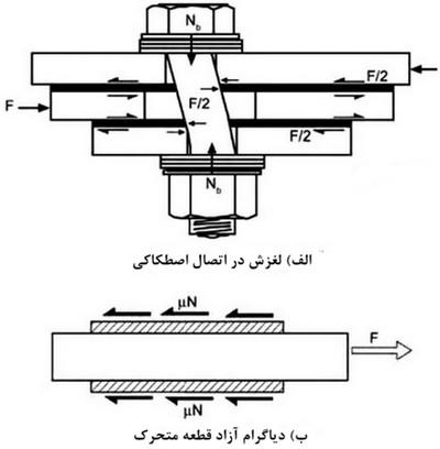 عملکرد اتکایی در نصب اسکلت فولادی
