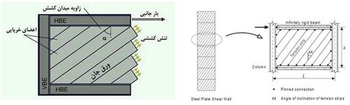 مدل نواری دیوار برشی فولادی