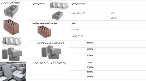انواع بلوک برای دیوار چینی
