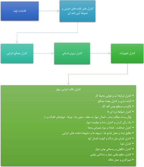 مراحل دیوارچینی ساختمان