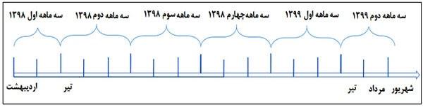 نحوه محاسبه ضریب تعدیل با کمک مثال