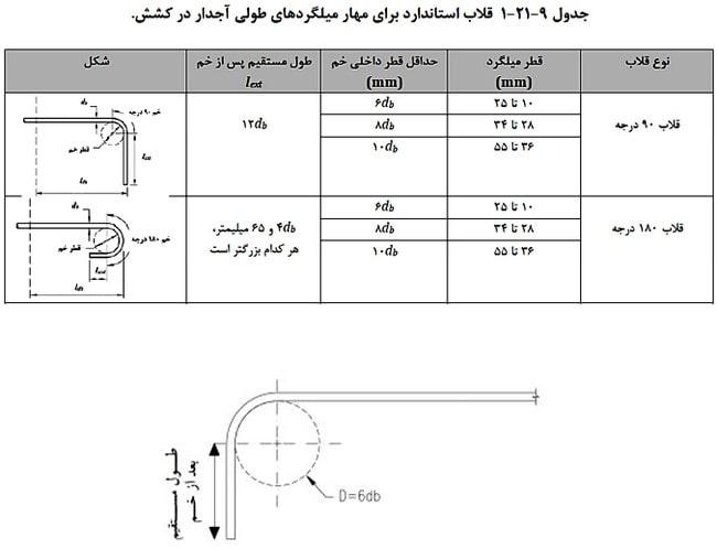 نکات مهم قلاب و خم میلگردهای تیر در طراحی تیر بتنی