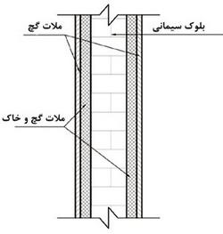 نمای شماتیک دیوار متوسط