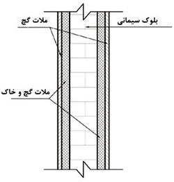 نمای شماتیک دیوار سنگین (محاسبه وزن دیوار)