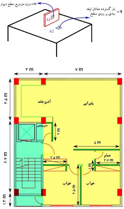 تعیین مساحت موردنظر برای محاسبه بار معادل تیغه بندی