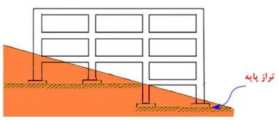 مراحل طراحی فونداسیون در ایتبس