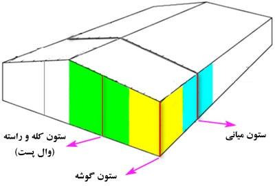 سهم بارگیر ستونهای سوله (بارگذاری سوله در سپ)