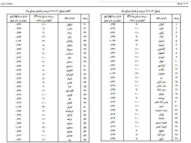جدول سرعت و فشار مبنای باد برای شهرهای مختلف کشور (محاسبه فشار ناشی از باد)