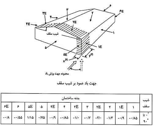 محاسبه فشار ناشی از باد