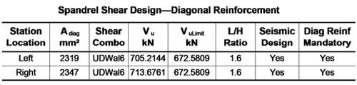 گزارش مشخصات آرماتور های قطری در طراحی تیرهای کوپله