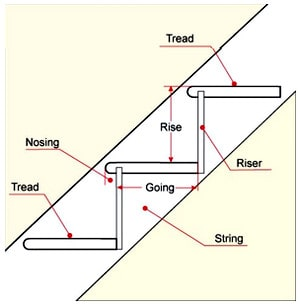 قسمتهای تشکیلدهنده پله