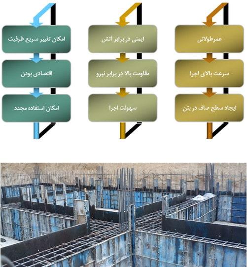 مزایای استفاده از قالب بندی با مصالح فولادی