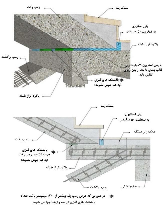 جداسازی نشیمن پاگرد راه پله در تراز طبقه