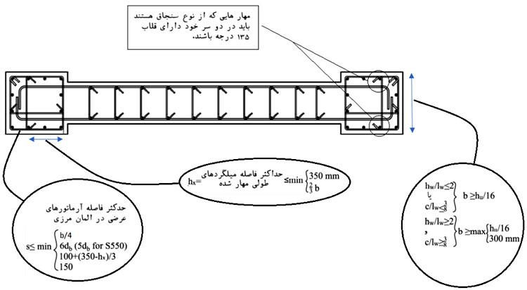 ضوابط آییننامهای اجرای المان مرزی