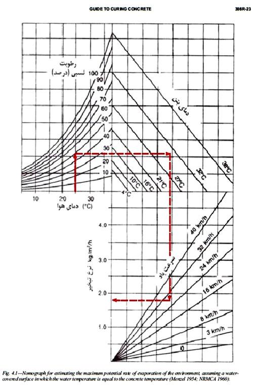 نرخ تبخیر بتن