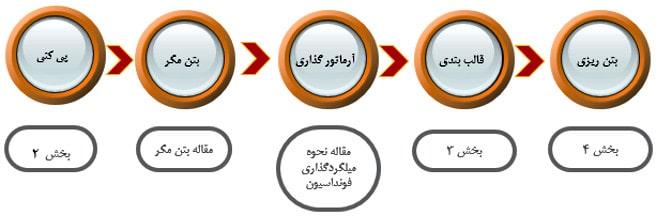 مراحل اجرای فونداسیون